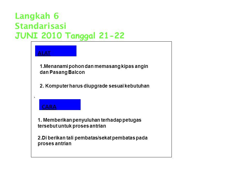 Langkah 6 Standarisasi JUNI 2010 Tanggal 21-22