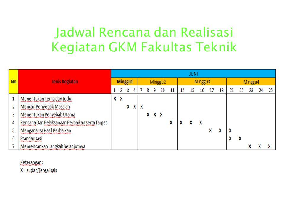 Jadwal Rencana dan Realisasi Kegiatan GKM Fakultas Teknik