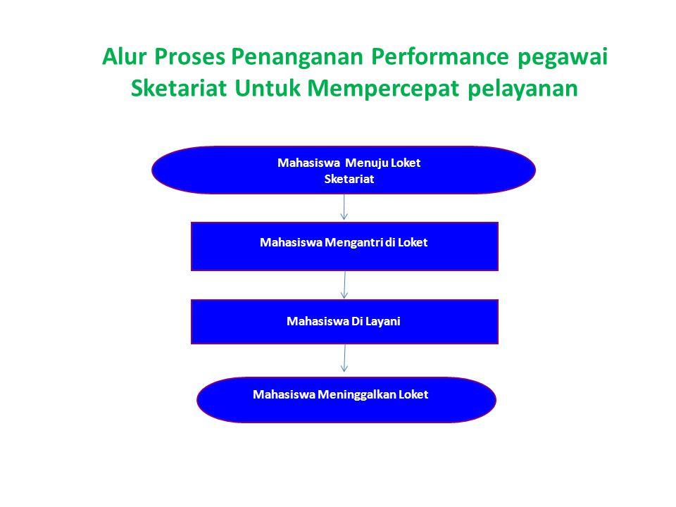 Alur Proses Penanganan Performance pegawai Sketariat Untuk Mempercepat pelayanan