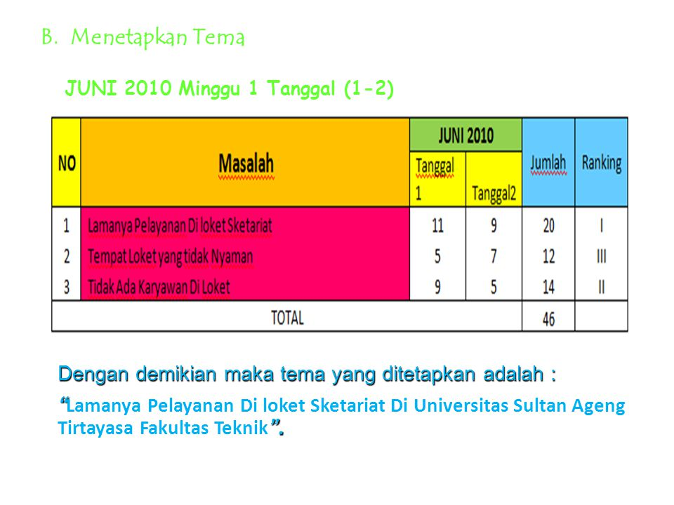 B. Menetapkan Tema JUNI 2010 Minggu 1 Tanggal (1-2)