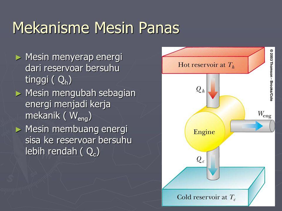 Mekanisme Mesin Panas Mesin menyerap energi dari reservoar bersuhu tinggi ( Qh) Mesin mengubah sebagian energi menjadi kerja mekanik ( Weng)