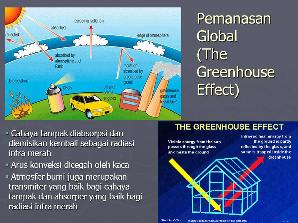 Pemanasan Global (The Greenhouse Effect)
