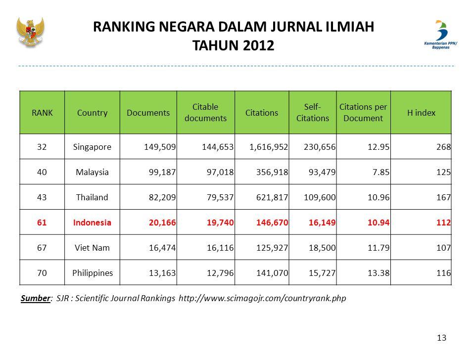 RANKING NEGARA DALAM JURNAL ILMIAH TAHUN 2012