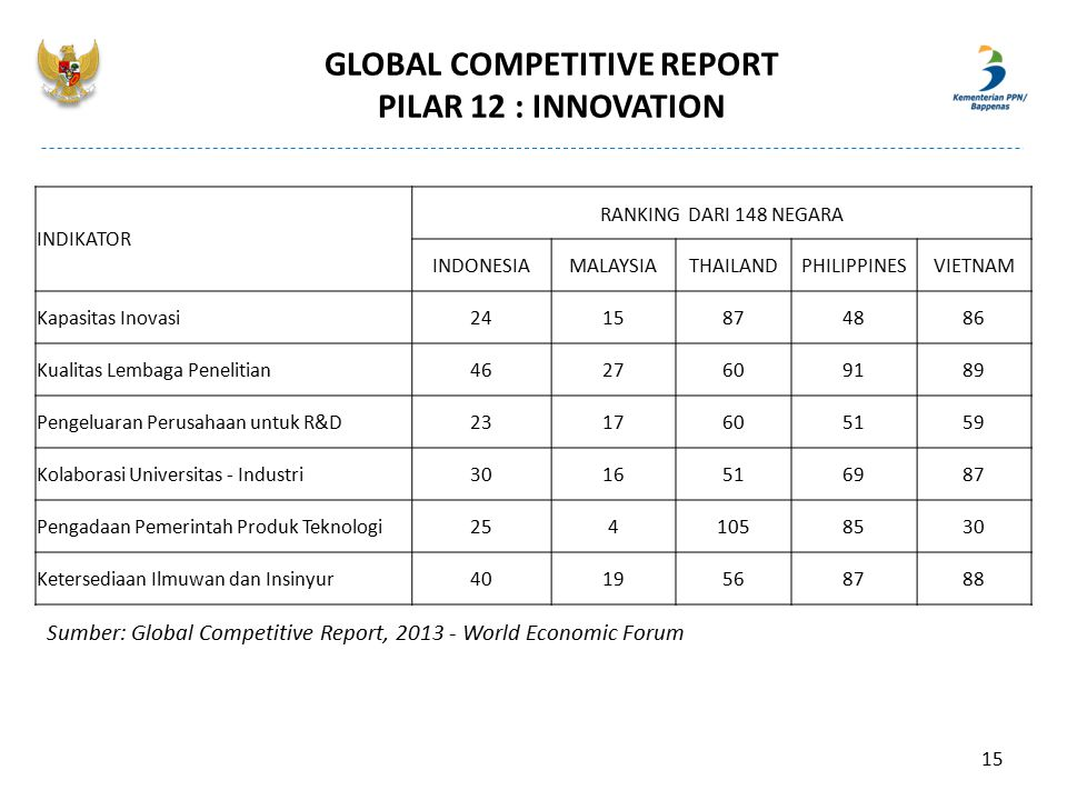 GLOBAL COMPETITIVE REPORT