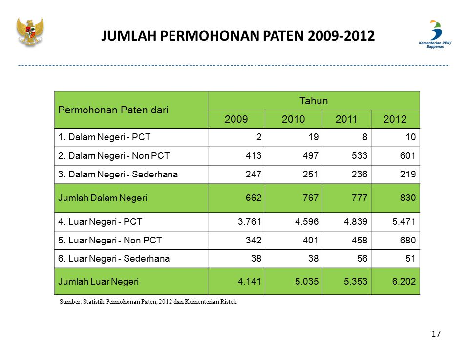 JUMLAH PERMOHONAN PATEN 2009-2012