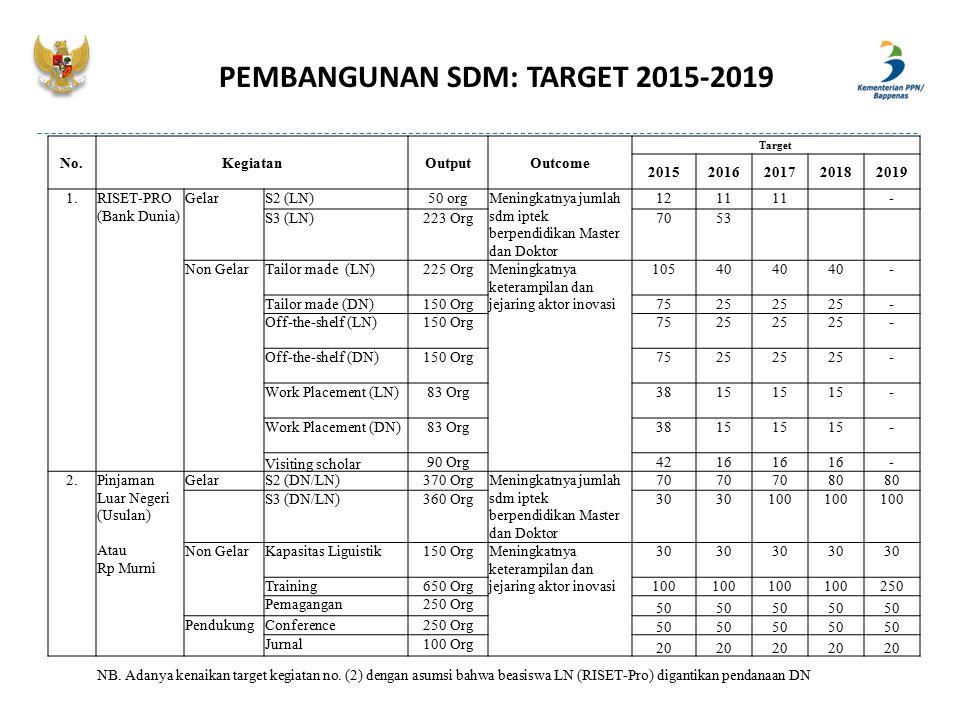 PEMBANGUNAN SDM: TARGET 2015-2019