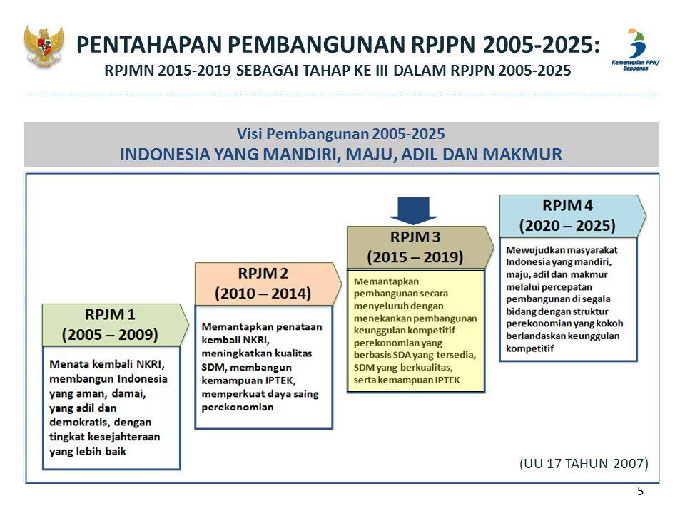 PENTAHAPAN PEMBANGUNAN RPJPN 2005-2025: