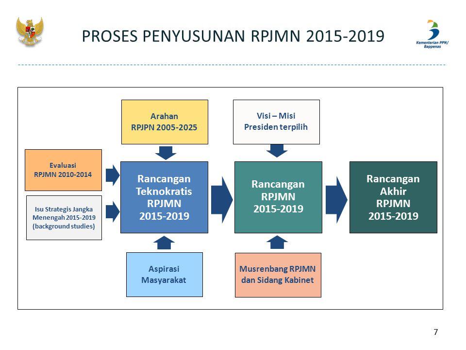 PROSES PENYUSUNAN RPJMN 2015-2019
