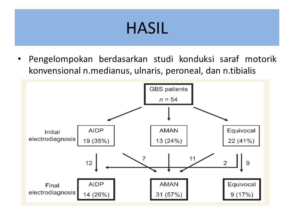 HASIL Pengelompokan berdasarkan studi konduksi saraf motorik konvensional n.medianus, ulnaris, peroneal, dan n.tibialis.