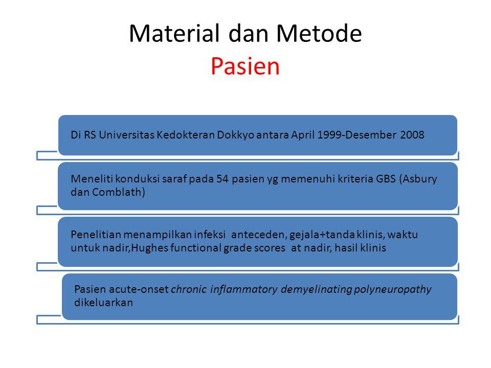 Material dan Metode Pasien
