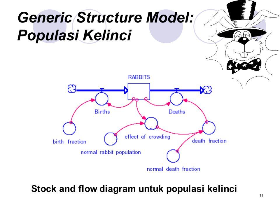 Generic Structure Model: Populasi Kelinci