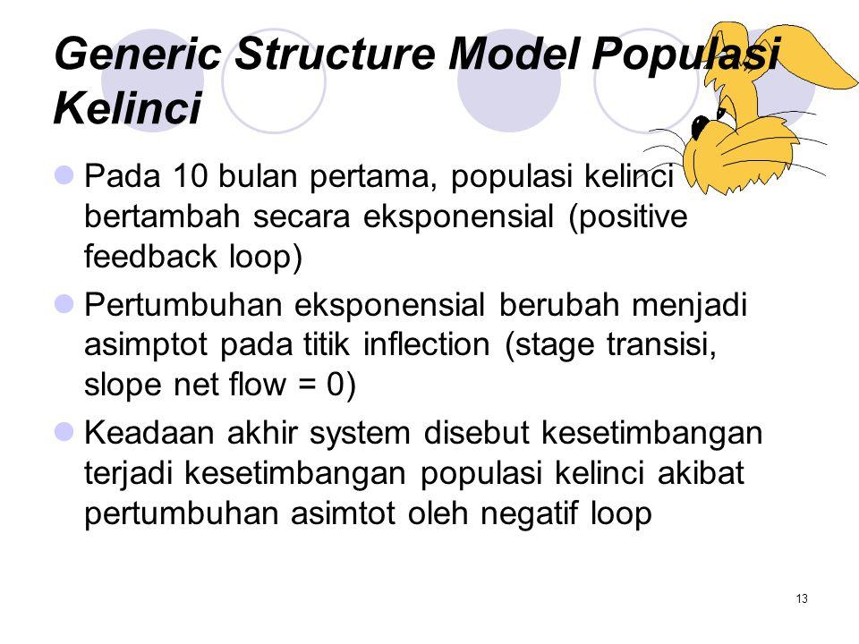 Generic Structure Model Populasi Kelinci