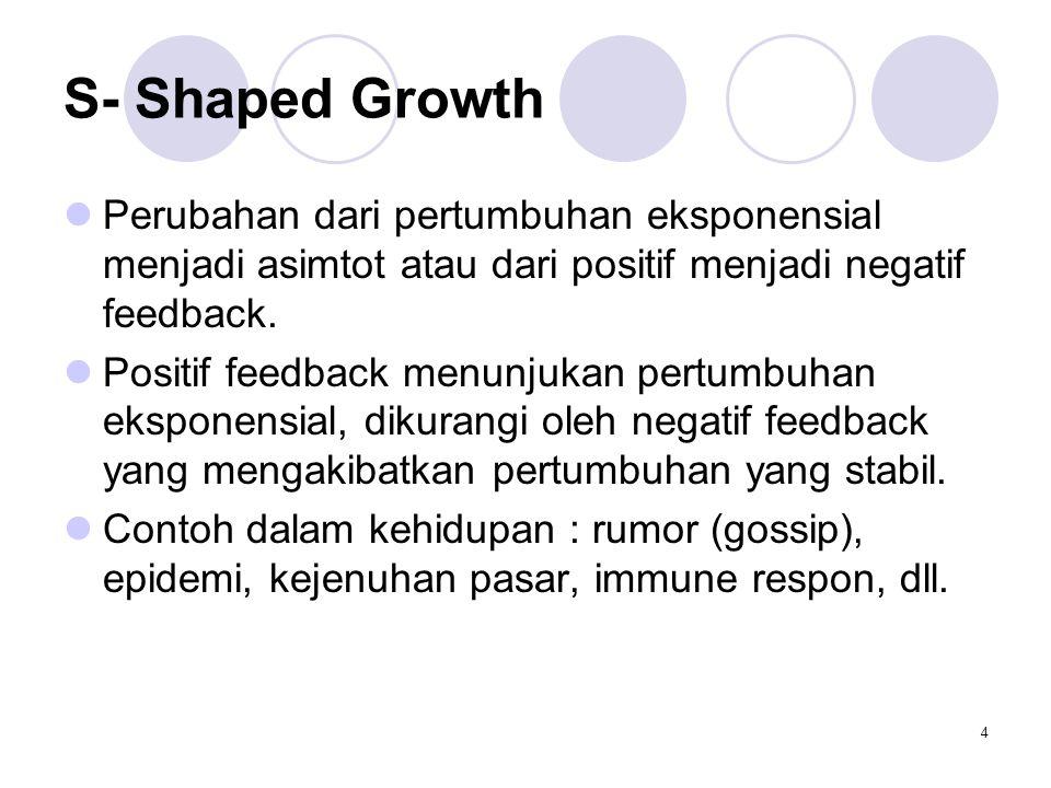 S- Shaped Growth Perubahan dari pertumbuhan eksponensial menjadi asimtot atau dari positif menjadi negatif feedback.