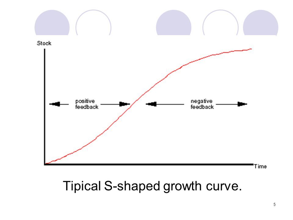 Tipical S-shaped growth curve.