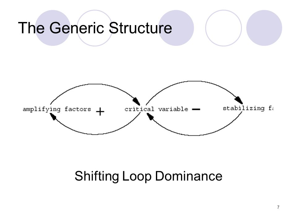 Shifting Loop Dominance