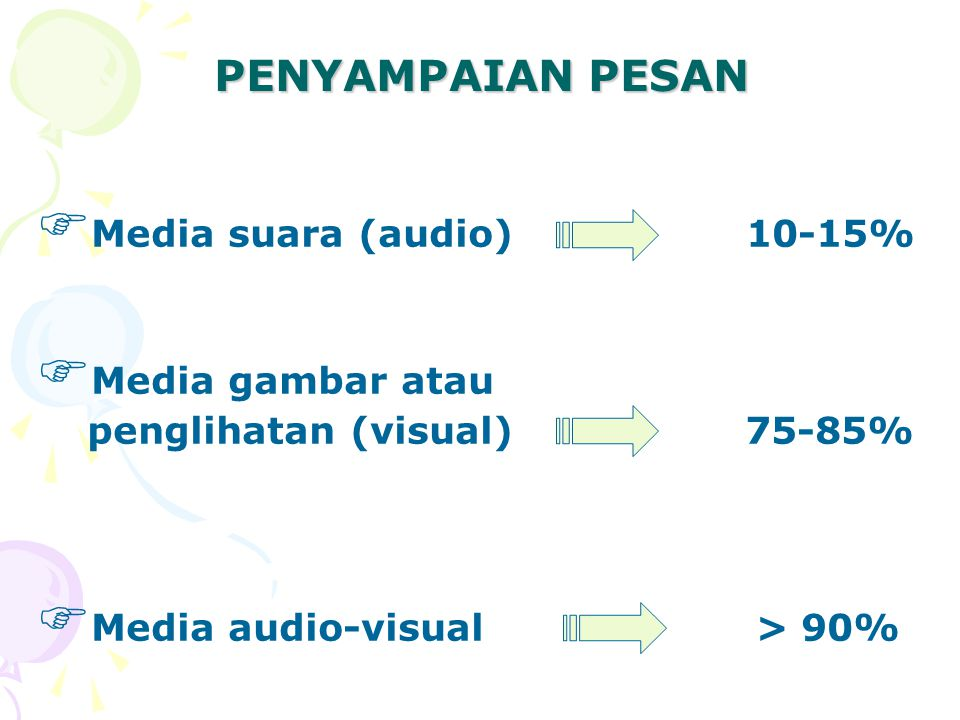 PENYAMPAIAN PESAN Media suara (audio) 10-15% Media gambar atau