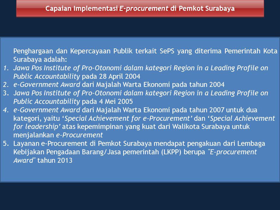 Capaian Implementasi E-procurement di Pemkot Surabaya
