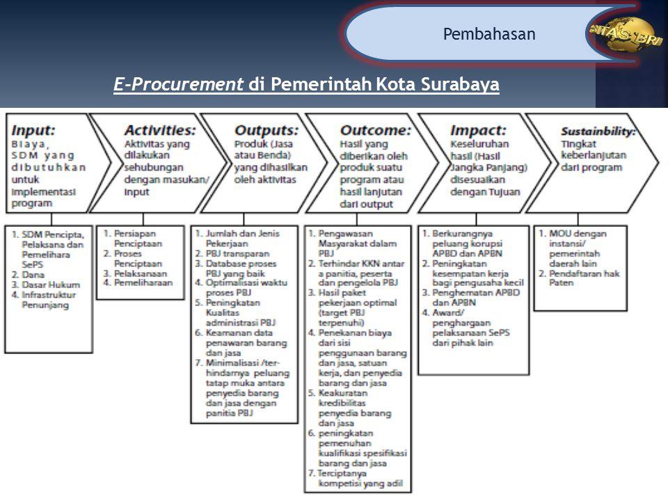 E-Procurement di Pemerintah Kota Surabaya