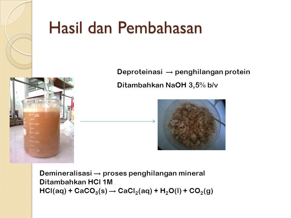 Hasil dan Pembahasan Deproteinasi → penghilangan protein