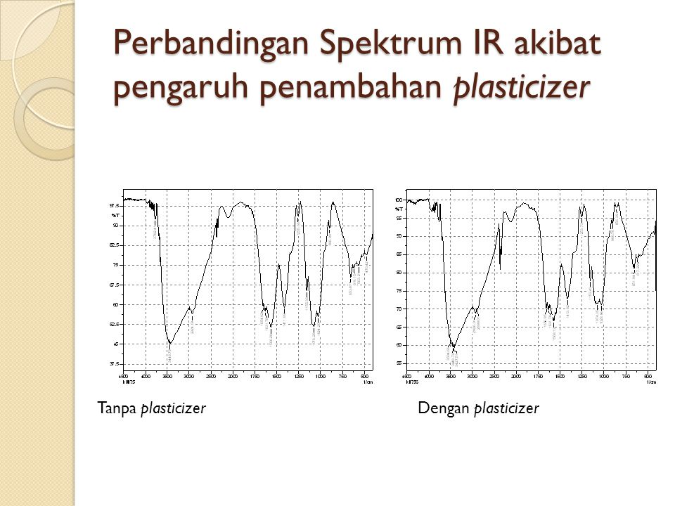 Perbandingan Spektrum IR akibat pengaruh penambahan plasticizer