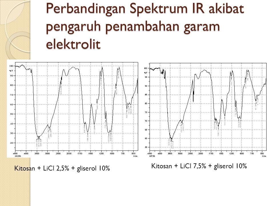 Perbandingan Spektrum IR akibat pengaruh penambahan garam elektrolit