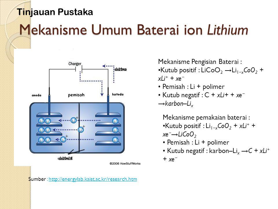 Mekanisme Umum Baterai ion Lithium