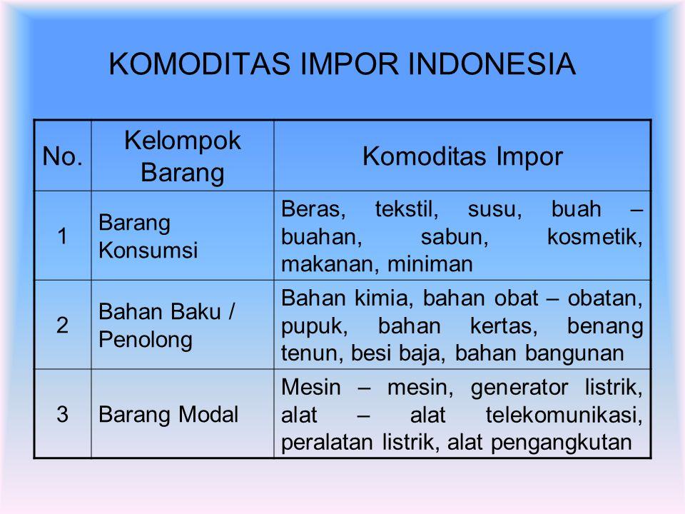 KOMODITAS IMPOR INDONESIA
