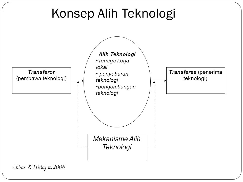 Konsep Alih Teknologi Mekanisme Alih Teknologi Abbas & Hidajat, 2006