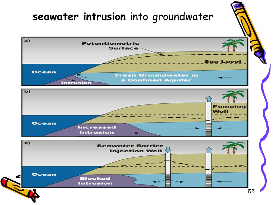 seawater intrusion into groundwater