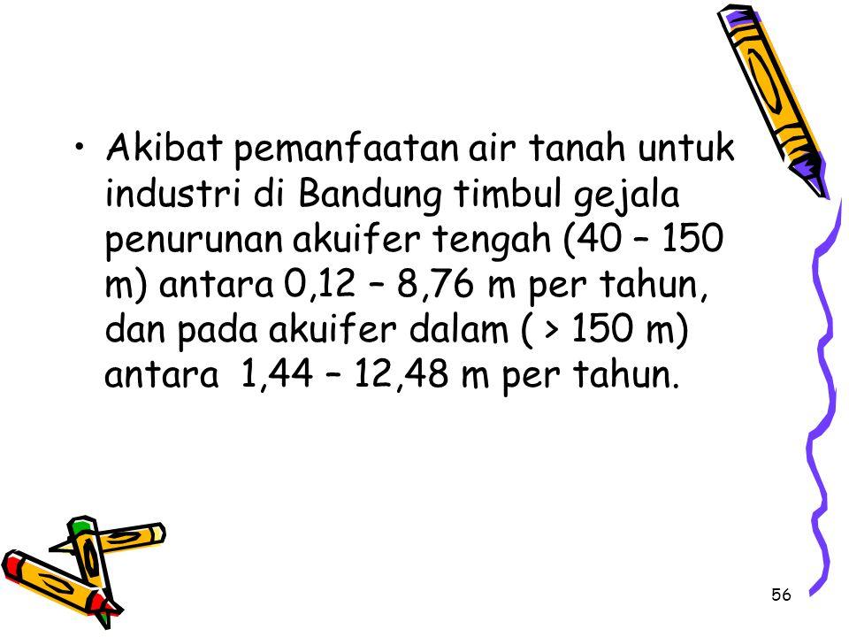 Akibat pemanfaatan air tanah untuk industri di Bandung timbul gejala penurunan akuifer tengah (40 – 150 m) antara 0,12 – 8,76 m per tahun, dan pada akuifer dalam ( > 150 m) antara 1,44 – 12,48 m per tahun.