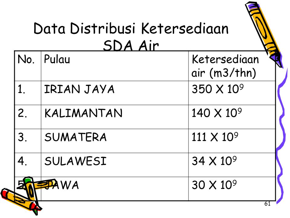 Data Distribusi Ketersediaan SDA Air
