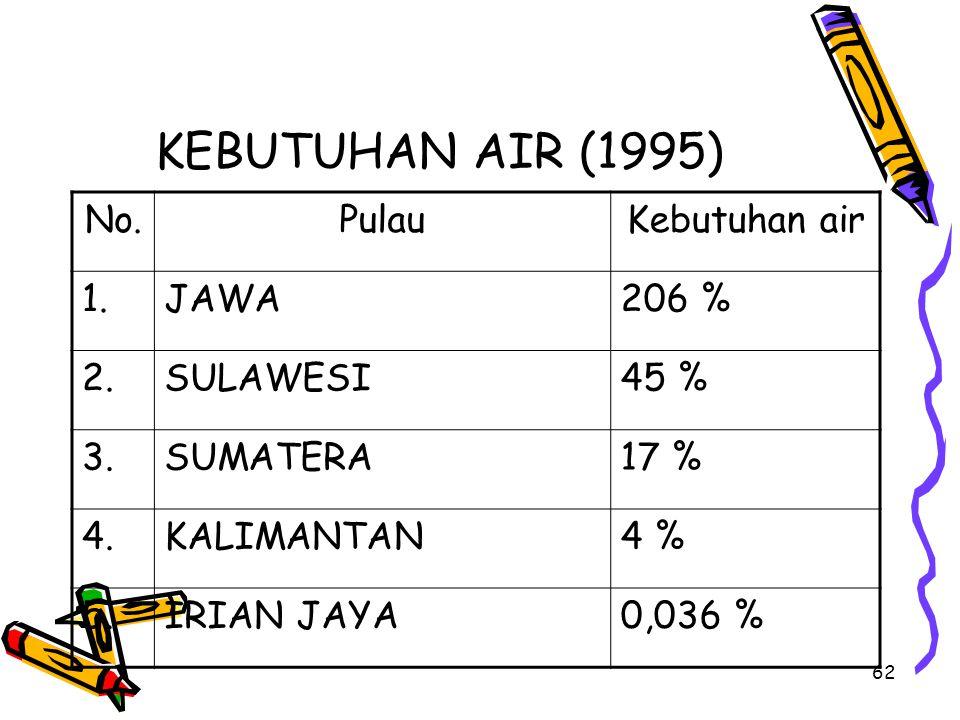 KEBUTUHAN AIR (1995) No. Pulau Kebutuhan air 1. JAWA 206 % 2. SULAWESI
