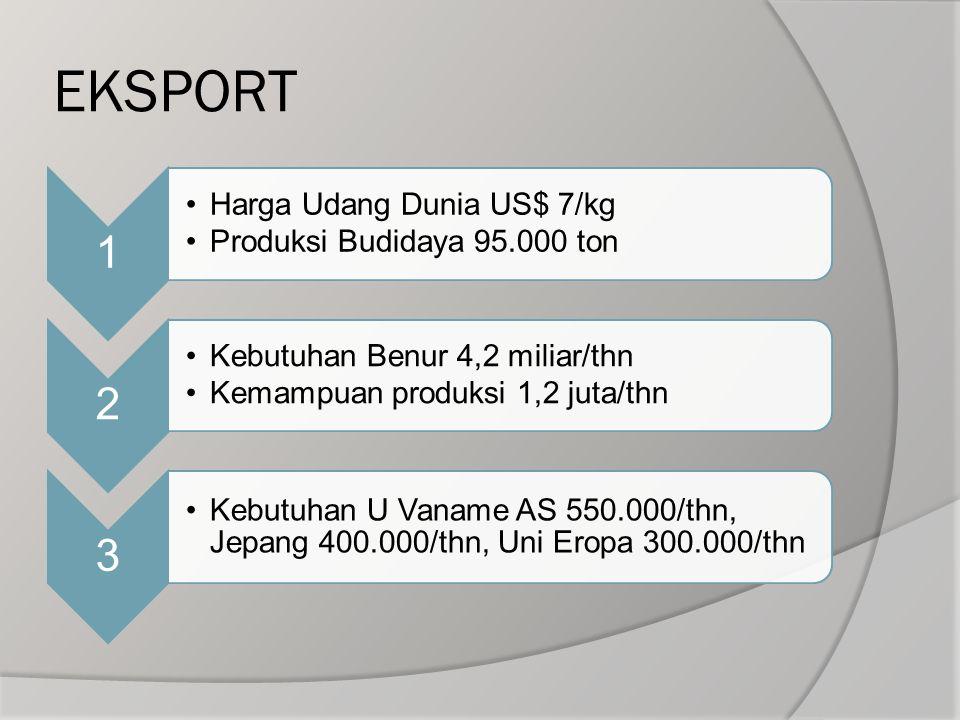 EKSPORT 1 Harga Udang Dunia US$ 7/kg Produksi Budidaya 95.000 ton 2