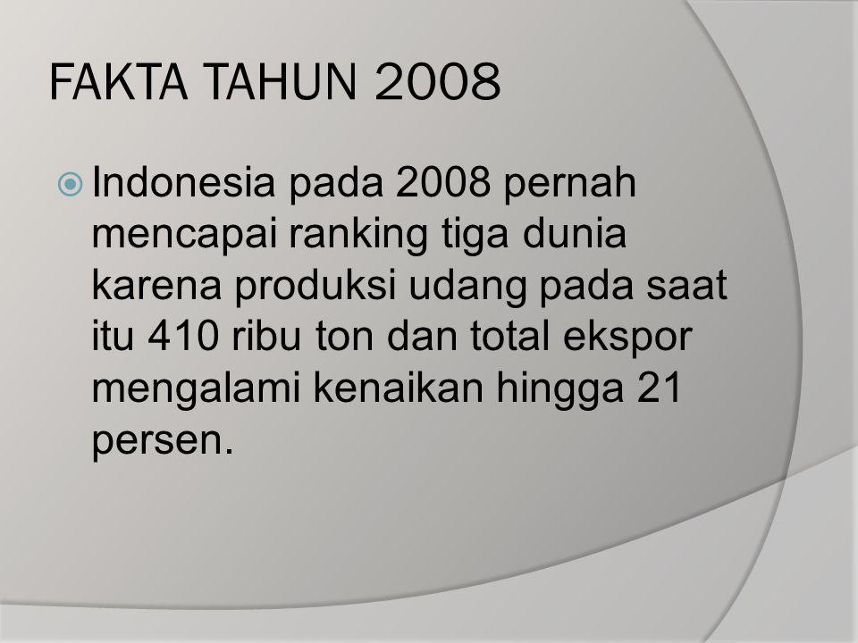 FAKTA TAHUN 2008