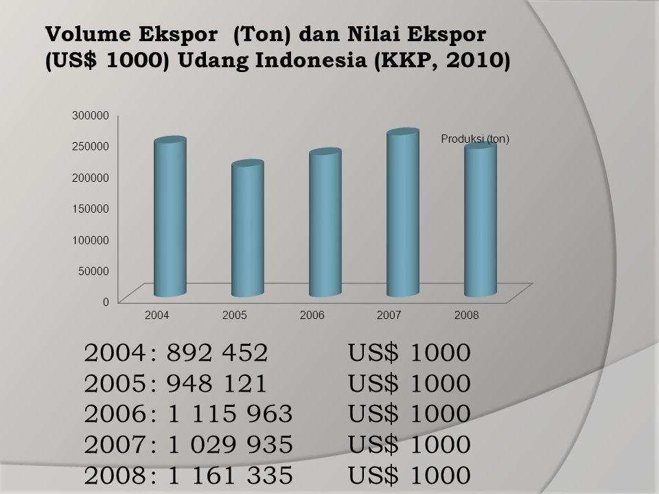 Volume Ekspor (Ton) dan Nilai Ekspor (US$ 1000) Udang Indonesia (KKP, 2010)