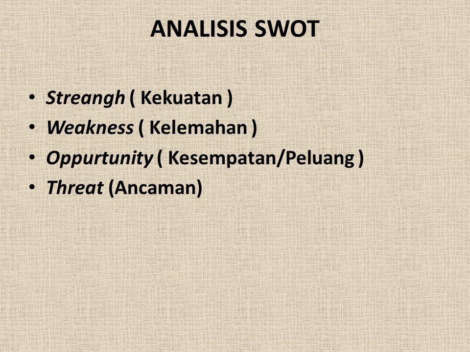 ANALISIS SWOT Streangh ( Kekuatan ) Weakness ( Kelemahan )