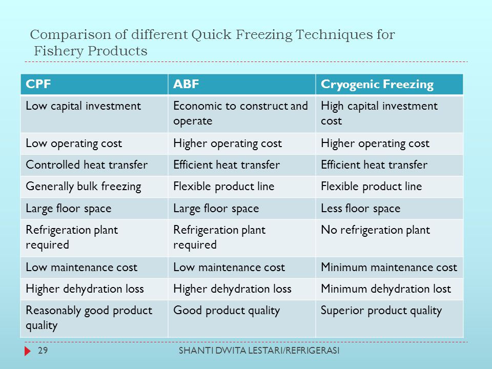 Comparison of different Quick Freezing Techniques for Fishery Products