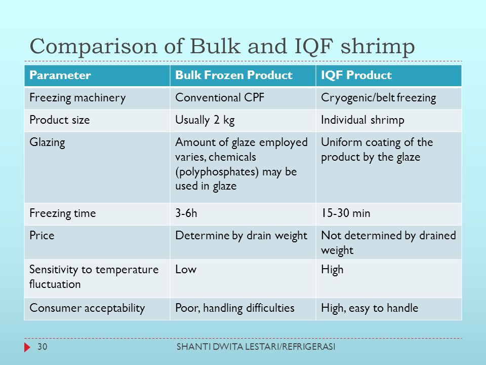 Comparison of Bulk and IQF shrimp