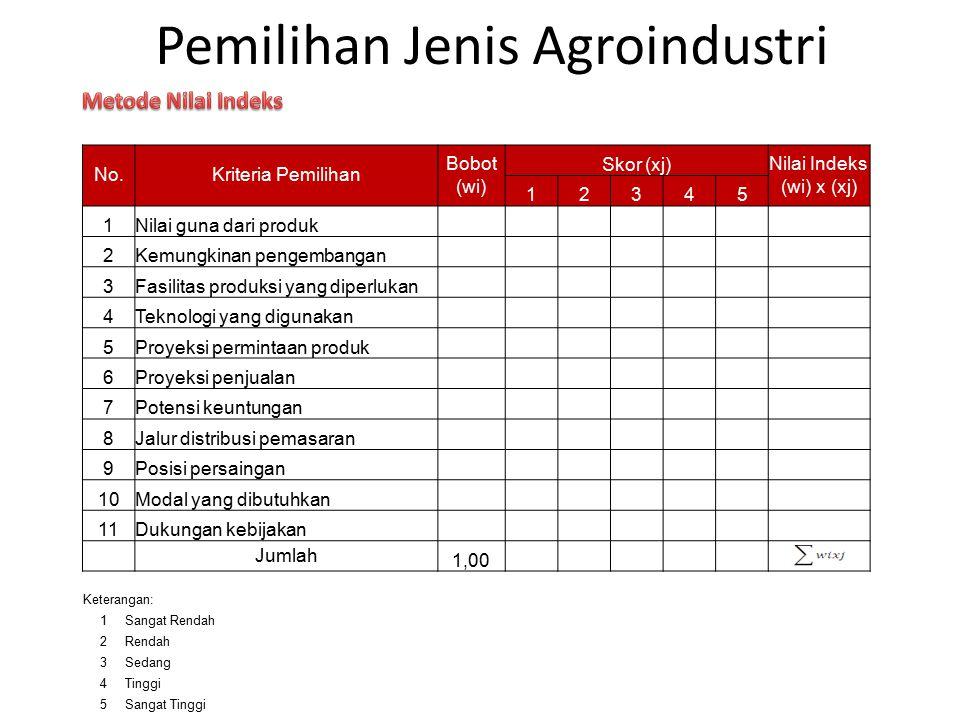 Pemilihan Jenis Agroindustri