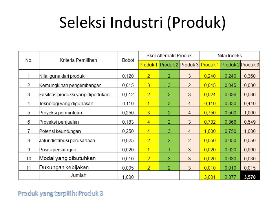 Seleksi Industri (Produk)