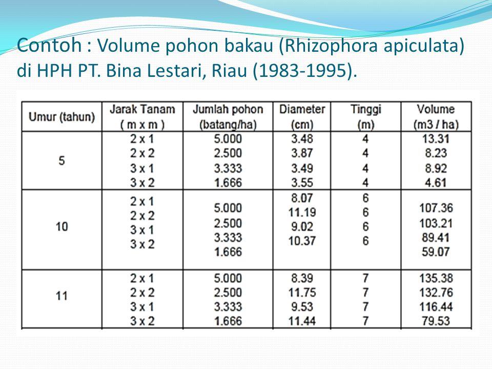 Contoh : Volume pohon bakau (Rhizophora apiculata) di HPH PT