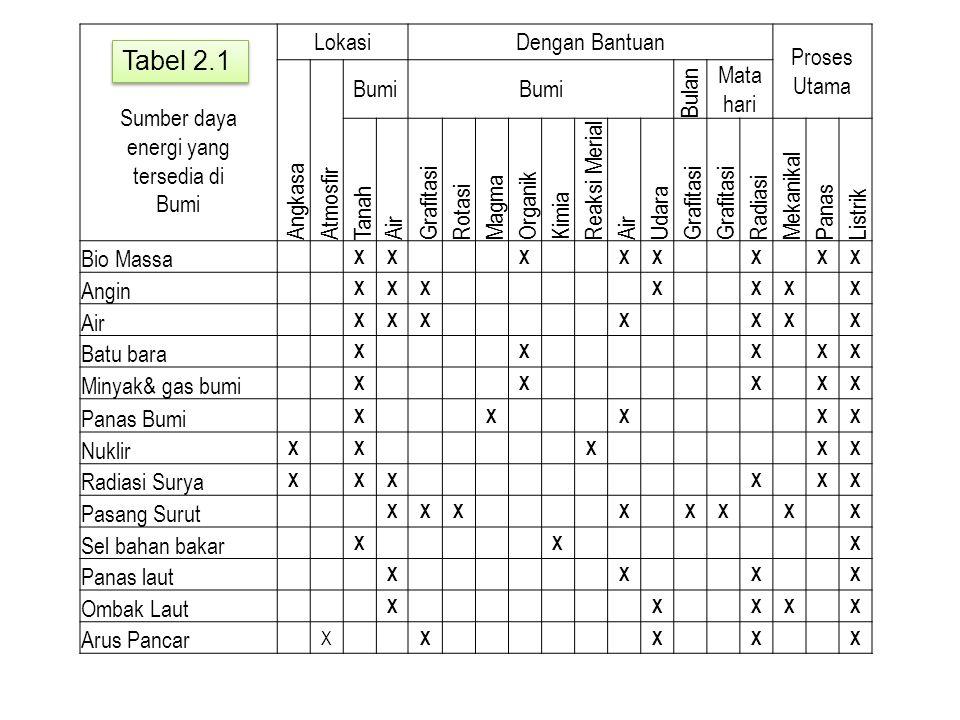Sumber daya energi yang tersedia di Bumi