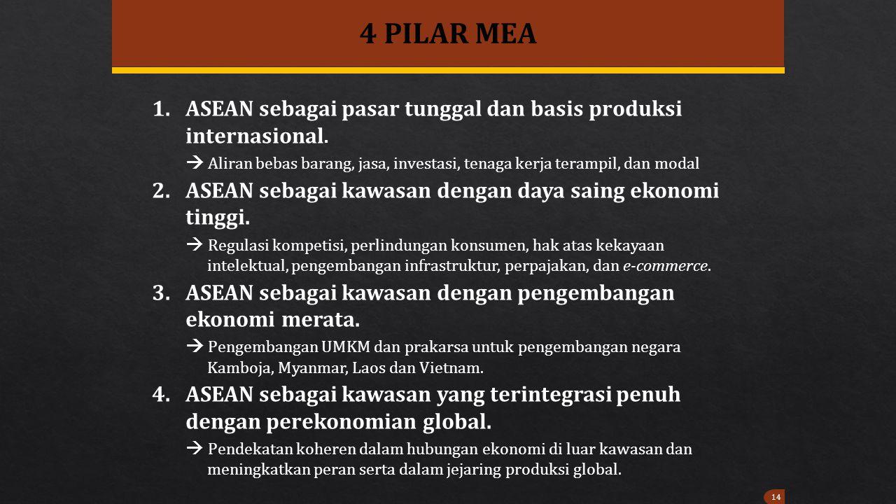 4 PILAR MEA ASEAN sebagai pasar tunggal dan basis produksi internasional.  Aliran bebas barang, jasa, investasi, tenaga kerja terampil, dan modal.