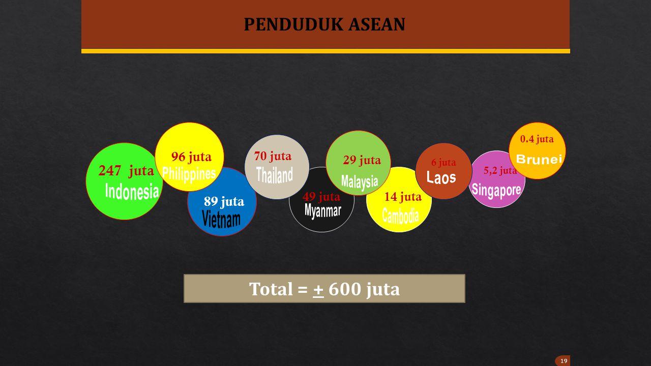 PENDUDUK ASEAN Total = + 600 juta