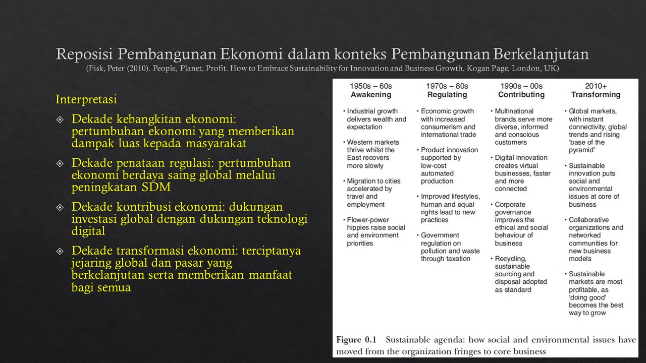 Reposisi Pembangunan Ekonomi dalam konteks Pembangunan Berkelanjutan (Fisk, Peter (2010). People, Planet, Profit. How to Embrace Sustainability for Innovation and Business Growth, Kogan Page, London, UK)