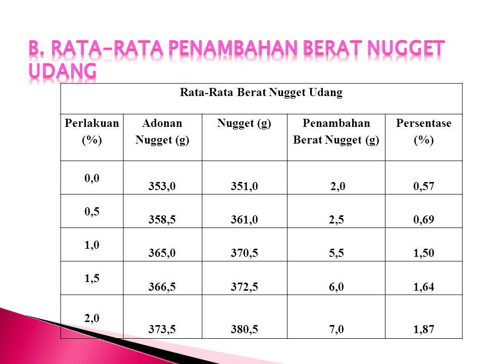 B. Rata-rata Penambahan Berat Nugget udang