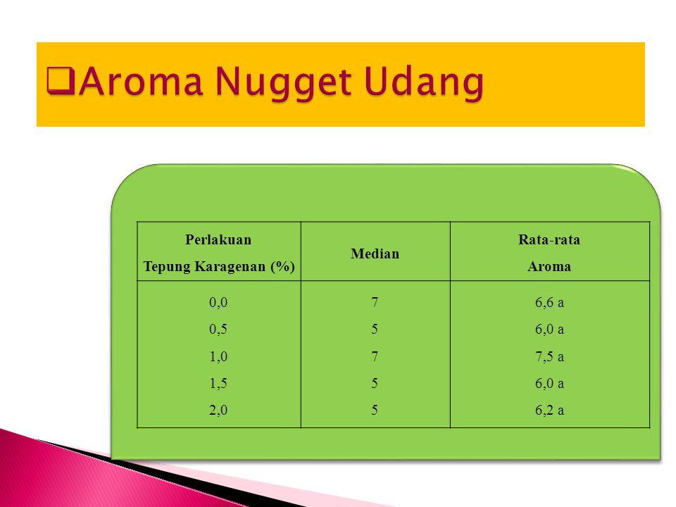Aroma Nugget Udang Perlakuan Tepung Karagenan (%) Median Rata-rata