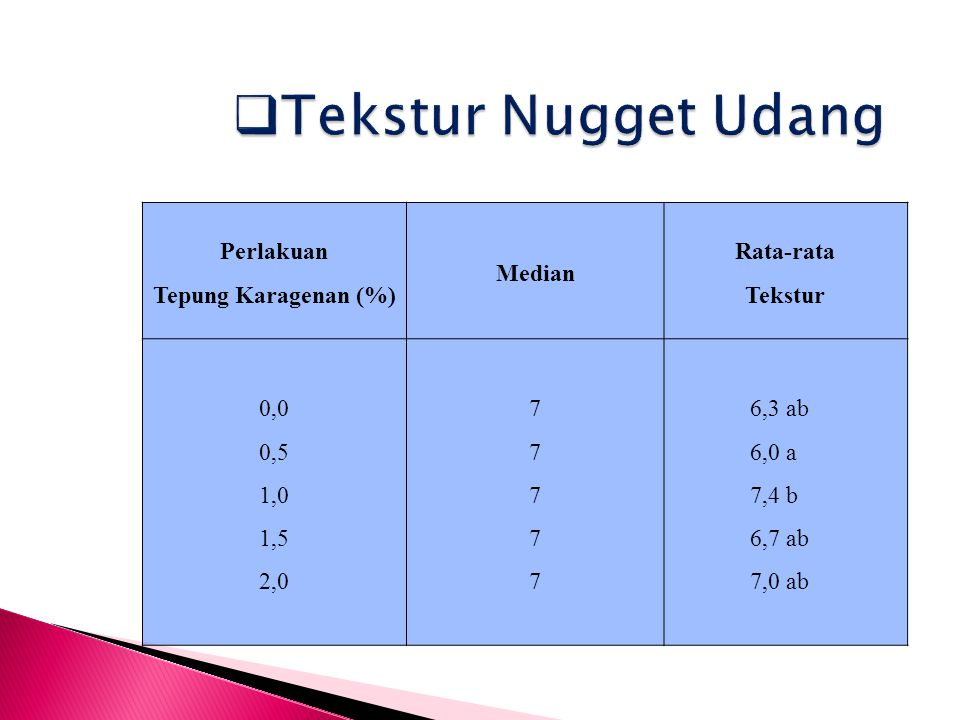 Tekstur Nugget Udang Perlakuan Tepung Karagenan (%) Median Rata-rata