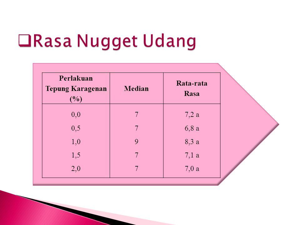 Rasa Nugget Udang Perlakuan Tepung Karagenan (%) Median Rata-rata Rasa