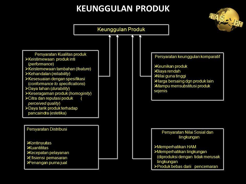 KEUNGGULAN PRODUK Keunggulan Produk Persyaratan Kualitas produk